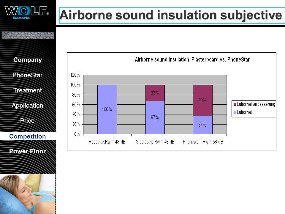 Vorstellung WBG PhoneStar Bearbeitung Anwendung Preis Wettbewerb Company PhoneStar Treatment Application Price Competition Power Floor Airborne sound