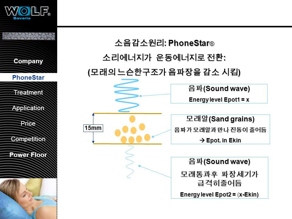 Vorstellung WBG PhoneStar Bearbeitung Anwendung Preis Wettbewerb Company PhoneStar Treatment Application Price Competition Power Floor 15mm : PhoneSta