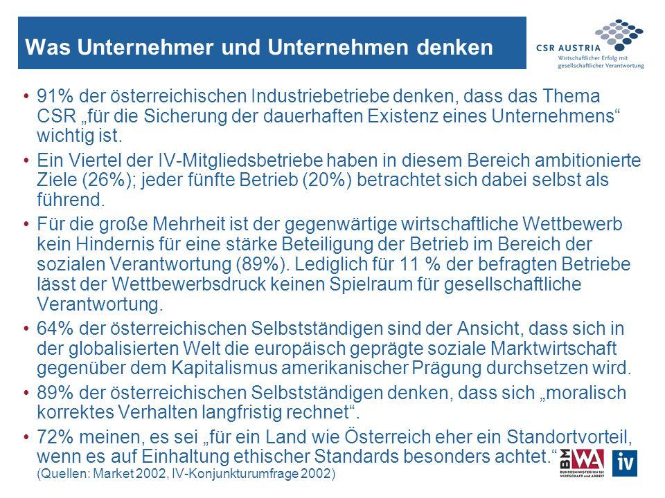 Was Unternehmer und Unternehmen denken 91% der österreichischen Industriebetriebe denken, dass das Thema CSR für die Sicherung der dauerhaften Existenz eines Unternehmens wichtig ist.