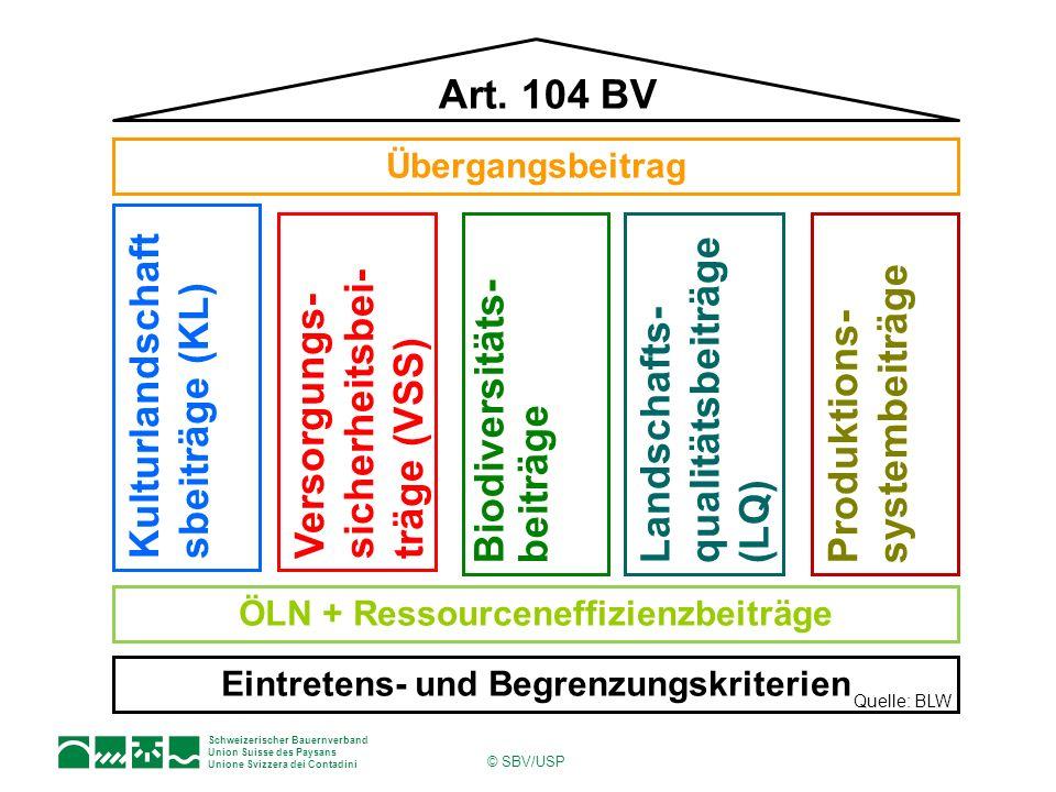 Schweizerischer Bauernverband Union Suisse des Paysans Unione Svizzera dei Contadini © SBV/USP Kulturlandschaft sbeiträge (KL) Art. 104 BV ÖLN + Resso