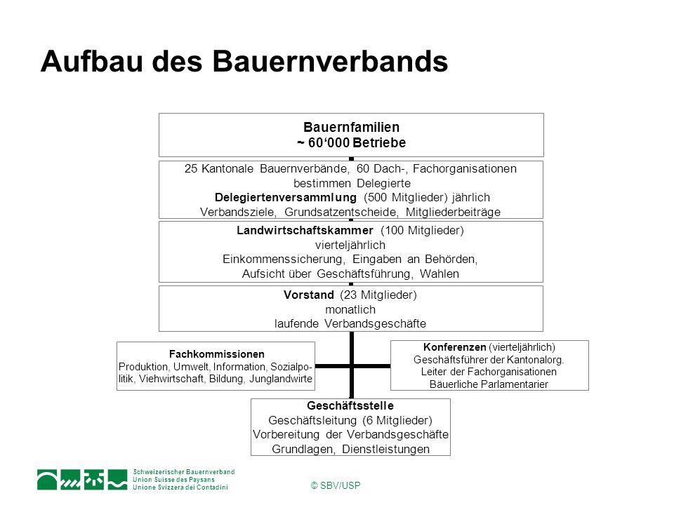 Schweizerischer Bauernverband Union Suisse des Paysans Unione Svizzera dei Contadini © SBV/USP Aufbau des Bauernverbands