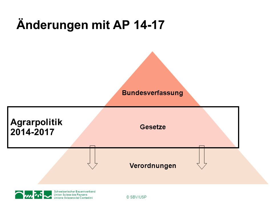 Schweizerischer Bauernverband Union Suisse des Paysans Unione Svizzera dei Contadini © SBV/USP Änderungen mit AP 14-17 Bundesverfassung Gesetze Verord