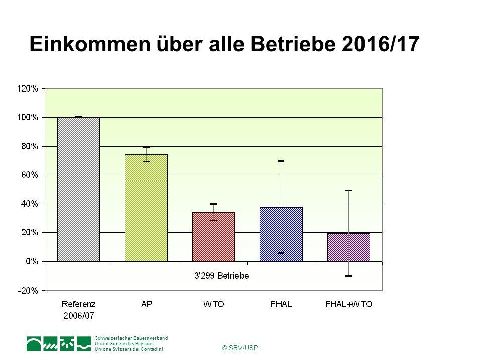 Schweizerischer Bauernverband Union Suisse des Paysans Unione Svizzera dei Contadini © SBV/USP Einkommen über alle Betriebe 2016/17