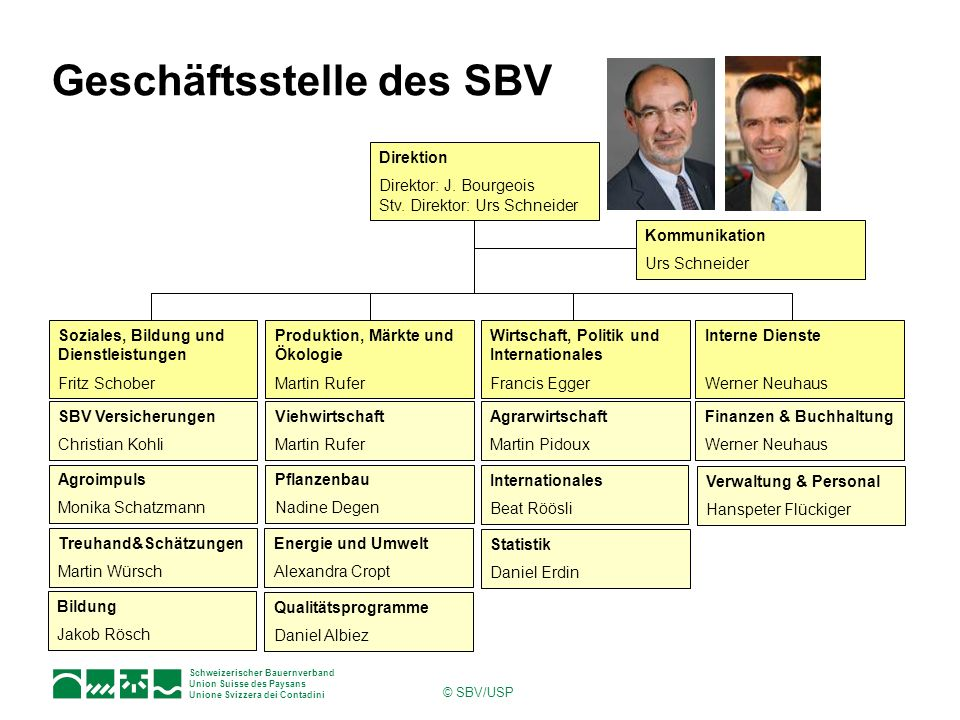 Schweizerischer Bauernverband Union Suisse des Paysans Unione Svizzera dei Contadini © SBV/USP Geschäftsstelle des SBV Direktion Direktor: J. Bourgeoi