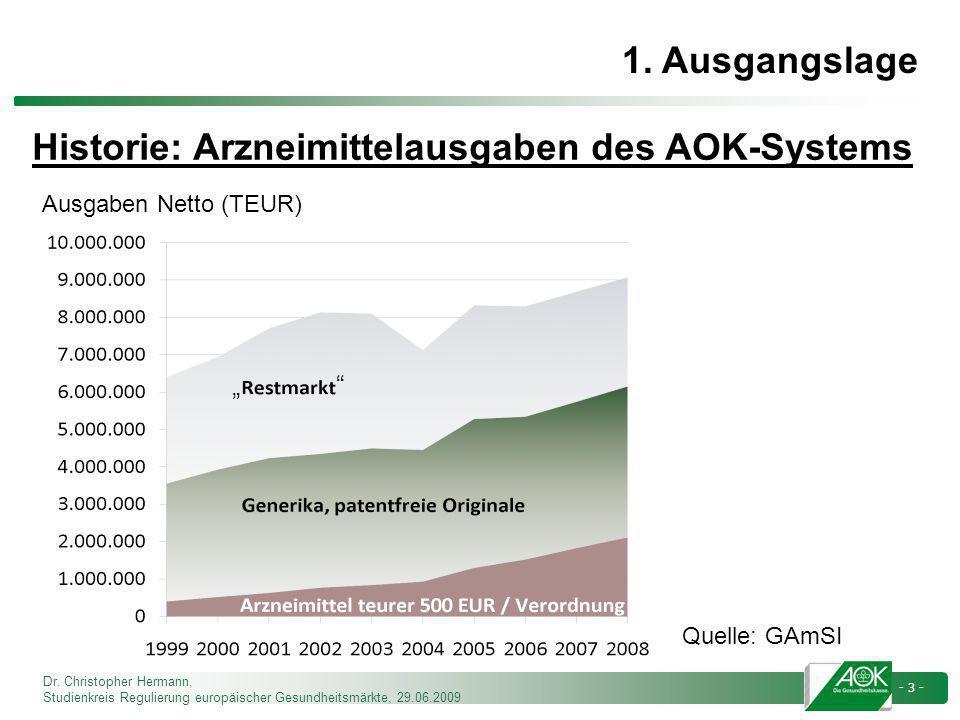Dr. Christopher Hermann, Studienkreis Regulierung europäischer Gesundheitsmärkte, 29.06.2009 - 3 - Historie: Arzneimittelausgaben des AOK-Systems Ausg