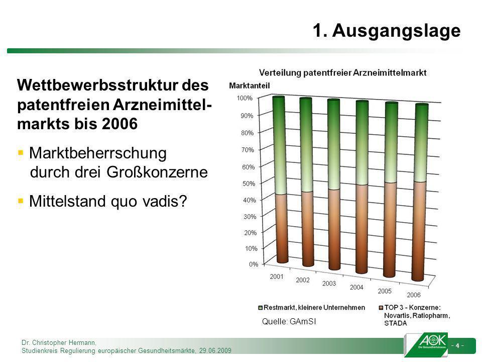 Dr. Christopher Hermann, Studienkreis Regulierung europäischer Gesundheitsmärkte, 29.06.2009 - 4 - Wettbewerbsstruktur des patentfreien Arzneimittel-