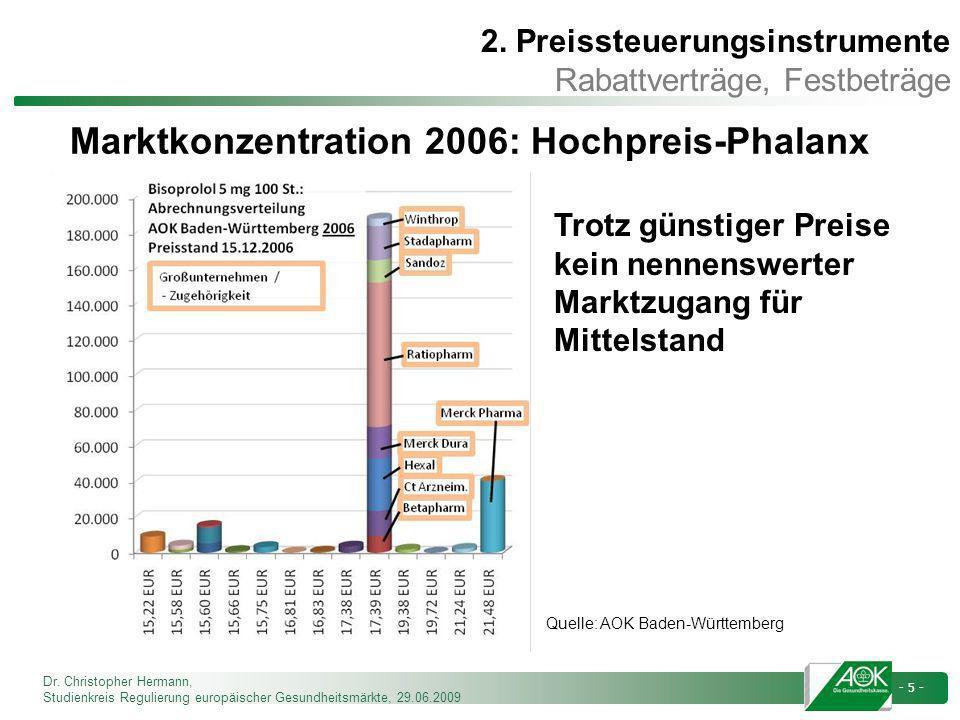 Dr. Christopher Hermann, Studienkreis Regulierung europäischer Gesundheitsmärkte, 29.06.2009 - 5 - Marktkonzentration 2006: Hochpreis-Phalanx Trotz gü