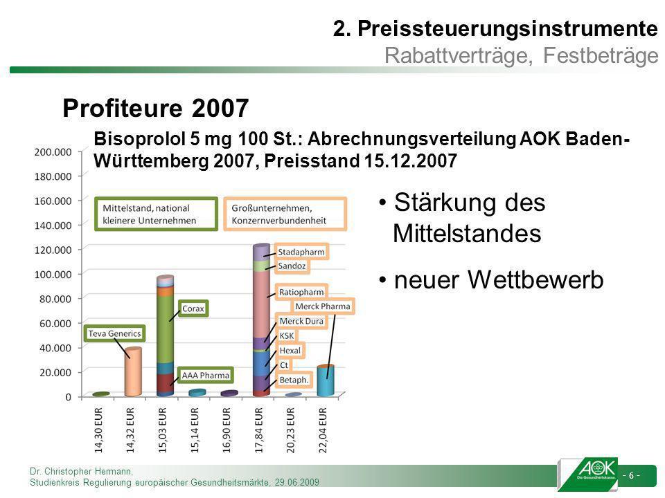 Dr. Christopher Hermann, Studienkreis Regulierung europäischer Gesundheitsmärkte, 29.06.2009 - 6 - Stärkung des Mittelstandes neuer Wettbewerb Profite