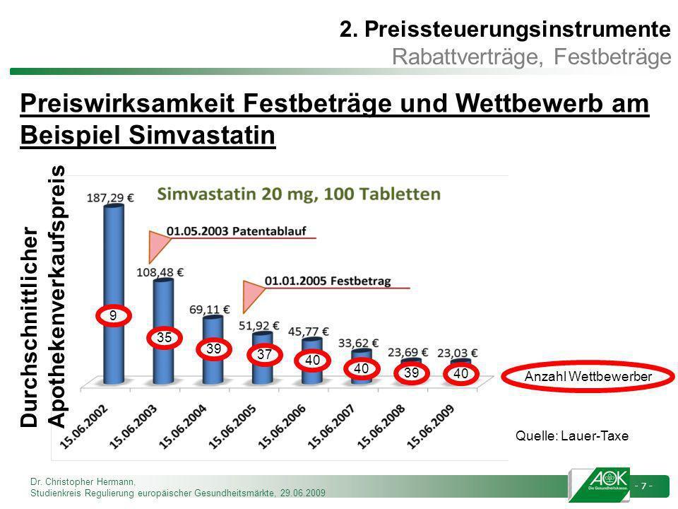Dr. Christopher Hermann, Studienkreis Regulierung europäischer Gesundheitsmärkte, 29.06.2009 - 7 - 9 39 35 37 40 39 Anzahl Wettbewerber 2. Preissteuer