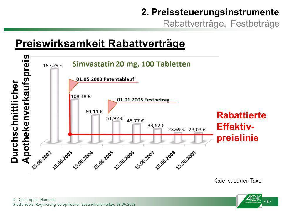 Dr. Christopher Hermann, Studienkreis Regulierung europäischer Gesundheitsmärkte, 29.06.2009 - 8 - Preiswirksamkeit Rabattverträge Rabattierte Effekti