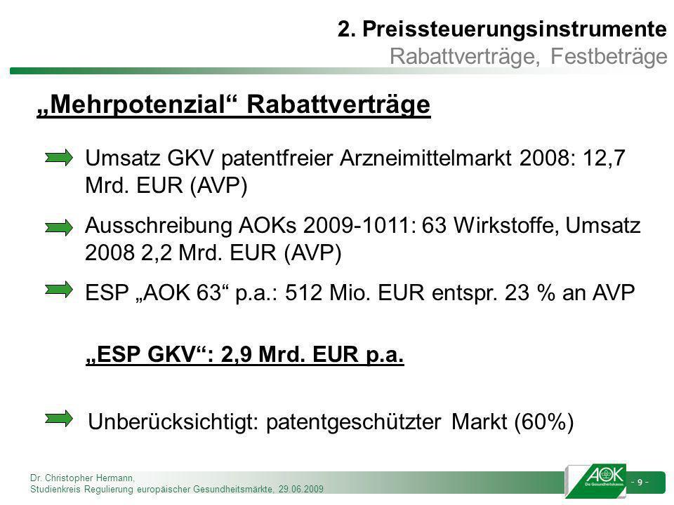 Dr. Christopher Hermann, Studienkreis Regulierung europäischer Gesundheitsmärkte, 29.06.2009 - 9 - Umsatz GKV patentfreier Arzneimittelmarkt 2008: 12,