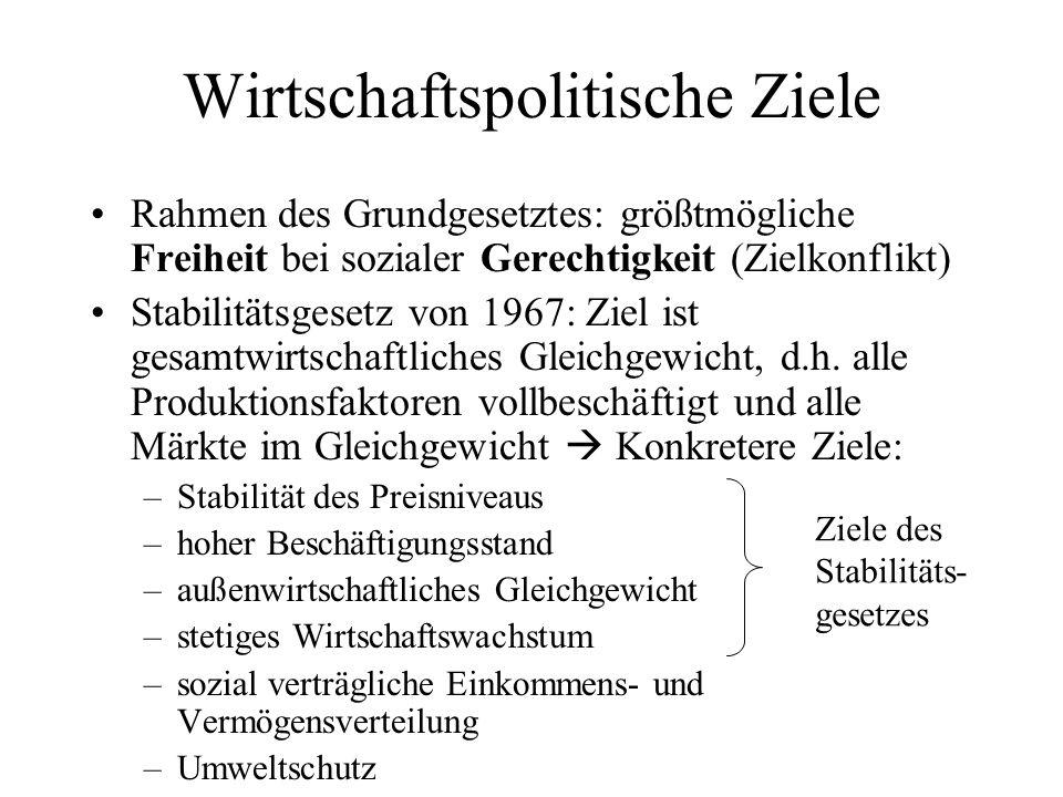 Wirtschaftspolitische Ziele Rahmen des Grundgesetztes: größtmögliche Freiheit bei sozialer Gerechtigkeit (Zielkonflikt) Stabilitätsgesetz von 1967: Zi