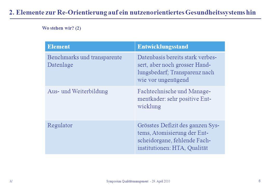 2. Elemente zur Re-Orientierung auf ein nutzenorientiertes Gesundheitssystems hin 6 Symposium Qualitätsmanagement - 29. April 2010 hl Wo stehen wir? (