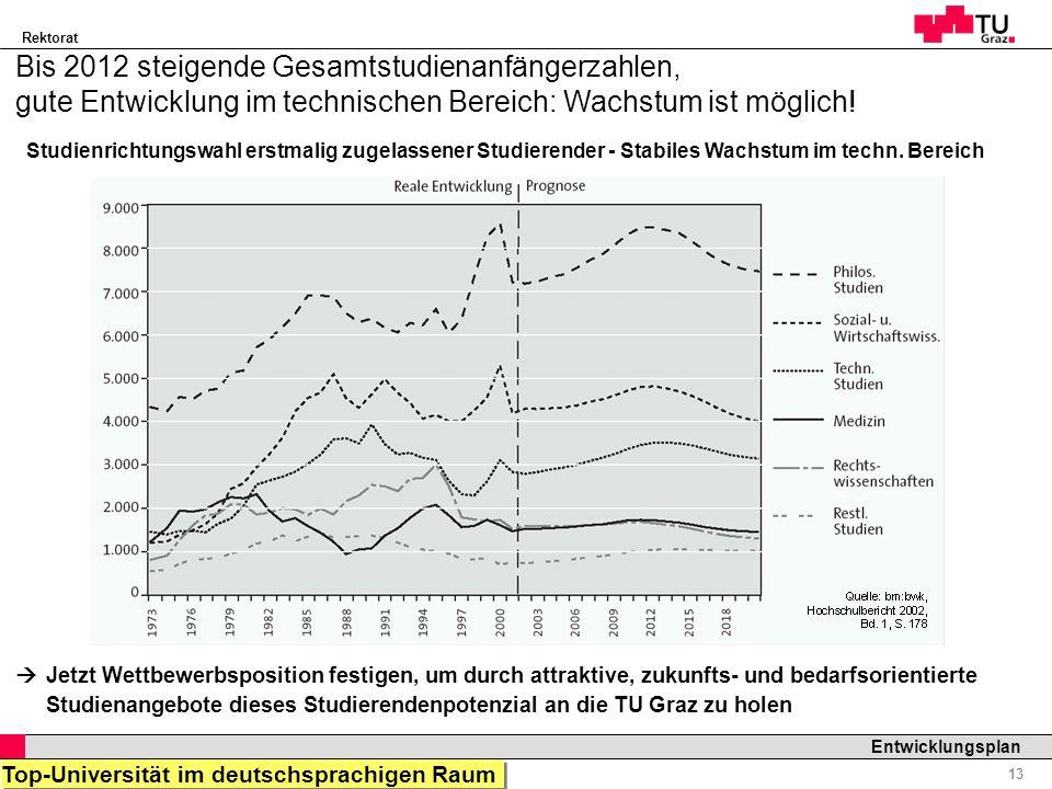 Rektorat Professor Horst Cerjak, 19.12.2005 13 Entwicklungsplan Studienrichtungswahl erstmalig zugelassener Studierender - Stabiles Wachstum im techn.