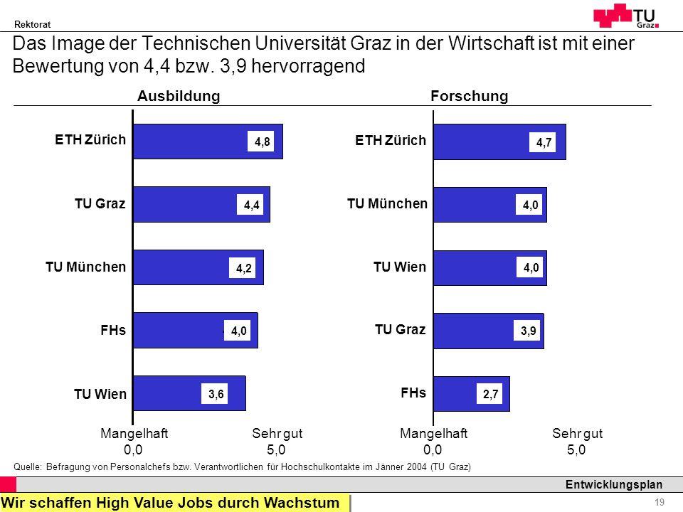Rektorat Professor Horst Cerjak, 19.12.2005 19 Entwicklungsplan Das Image der Technischen Universität Graz in der Wirtschaft ist mit einer Bewertung v