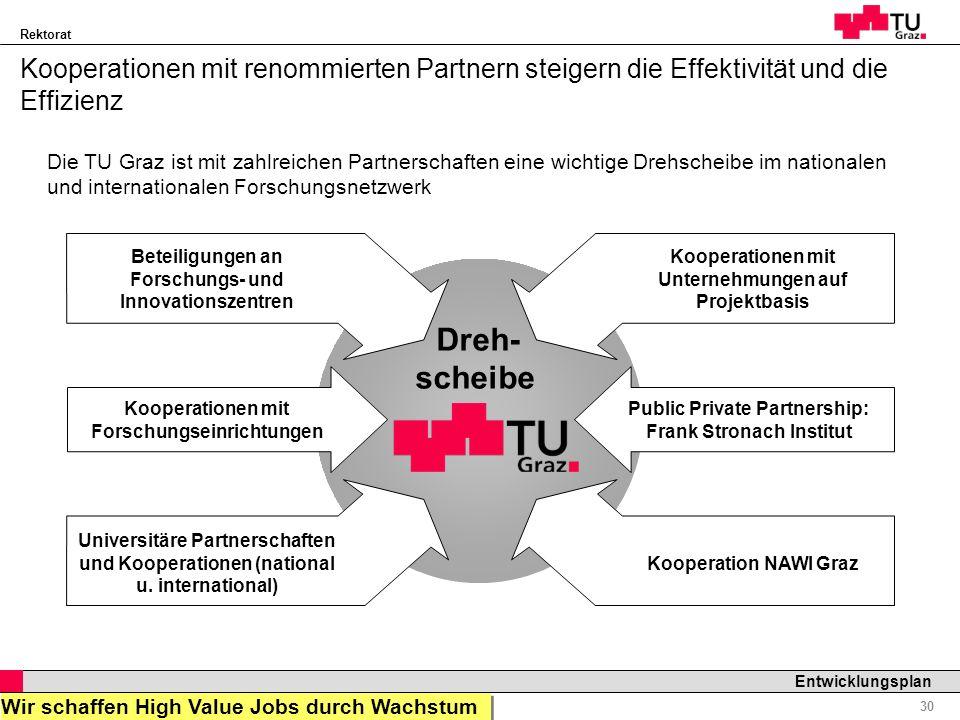 Rektorat Professor Horst Cerjak, 19.12.2005 30 Entwicklungsplan Dreh- scheibe Kooperationen mit renommierten Partnern steigern die Effektivität und di