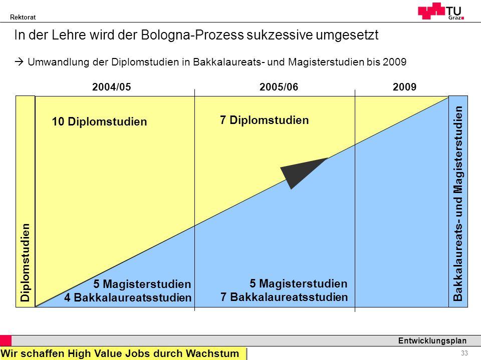 Rektorat Professor Horst Cerjak, 19.12.2005 33 Entwicklungsplan In der Lehre wird der Bologna-Prozess sukzessive umgesetzt Umwandlung der Diplomstudie