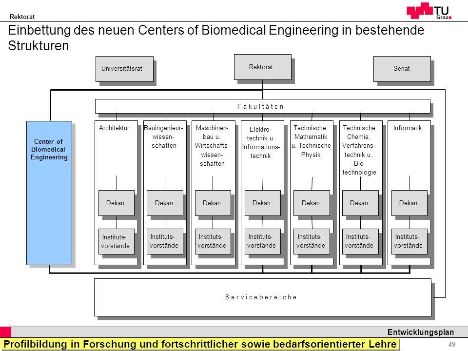 Rektorat Professor Horst Cerjak, 19.12.2005 49 Entwicklungsplan Einbettung des neuen Centers of Biomedical Engineering in bestehende Strukturen Profil