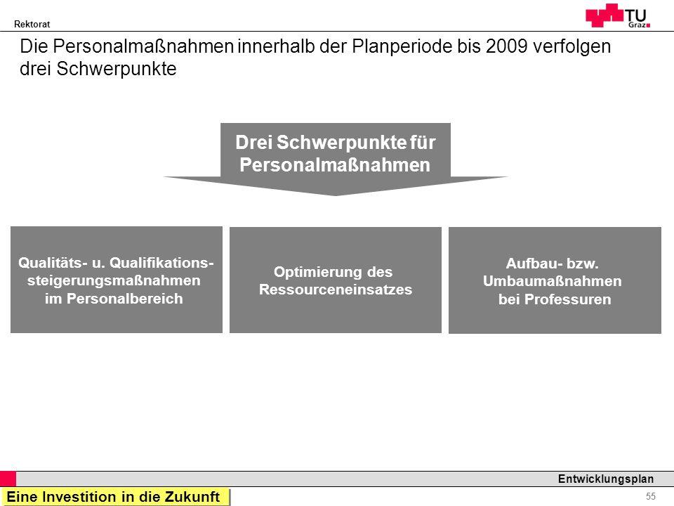 Rektorat Professor Horst Cerjak, 19.12.2005 55 Entwicklungsplan Die Personalmaßnahmen innerhalb der Planperiode bis 2009 verfolgen drei Schwerpunkte Q