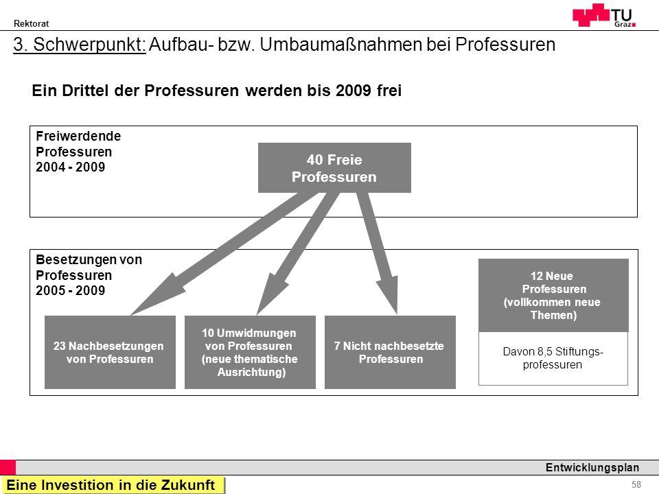 Rektorat Professor Horst Cerjak, 19.12.2005 58 Entwicklungsplan 3. Schwerpunkt: Aufbau- bzw. Umbaumaßnahmen bei Professuren Freiwerdende Professuren 2