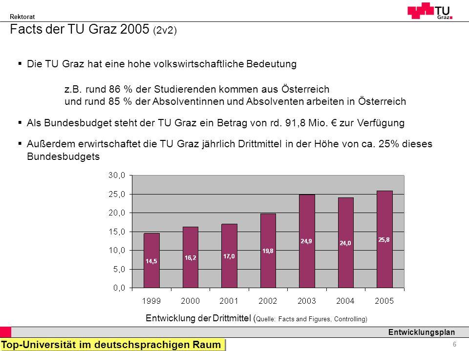Rektorat Professor Horst Cerjak, 19.12.2005 7 Entwicklungsplan Status Quo der Leistungsindikatoren 2005 (Stand 22.11.2005) Die TU Graz zeigt auch im Studienjahr 2005/06 ihre Stärke… Kontinuierlicher Anstieg der Erstsemestrigen +6,40% (2004/05: +3,81%) Starker Anstieg der weiblichen Erstsemestrigen +11,72% (2004/05: -0,39%) Wieder Anstieg der ausländischen Erstsemestrigen +9,29% (2004/05: -4,64%) Erstsemestrigenentwicklung: Erasmusentwicklung: Anstieg der Incomings +14,56%* (2004/05: +13,67%) Anstieg der Outgoings + 6,08% (2004/05: +13,85%) * Wert geschätzt vom Büro für Internationale Beziehungen, da noch immer Bewerbungen einlangen Quelle: Studierendenstatistik der TU Graz 157 148 130 166 158 139 0 20 40 60 80 100 120 140 160 180 2003/042004/052005/06 Erasmus OutgoingErasmus Incoming Top-Universität im deutschsprachigen Raum
