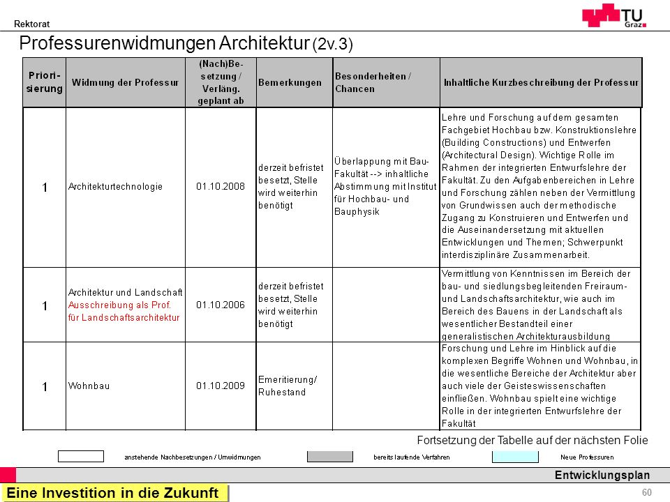 Rektorat Professor Horst Cerjak, 19.12.2005 60 Entwicklungsplan Fortsetzung der Tabelle auf der nächsten Folie Professurenwidmungen Architektur (2v.3)