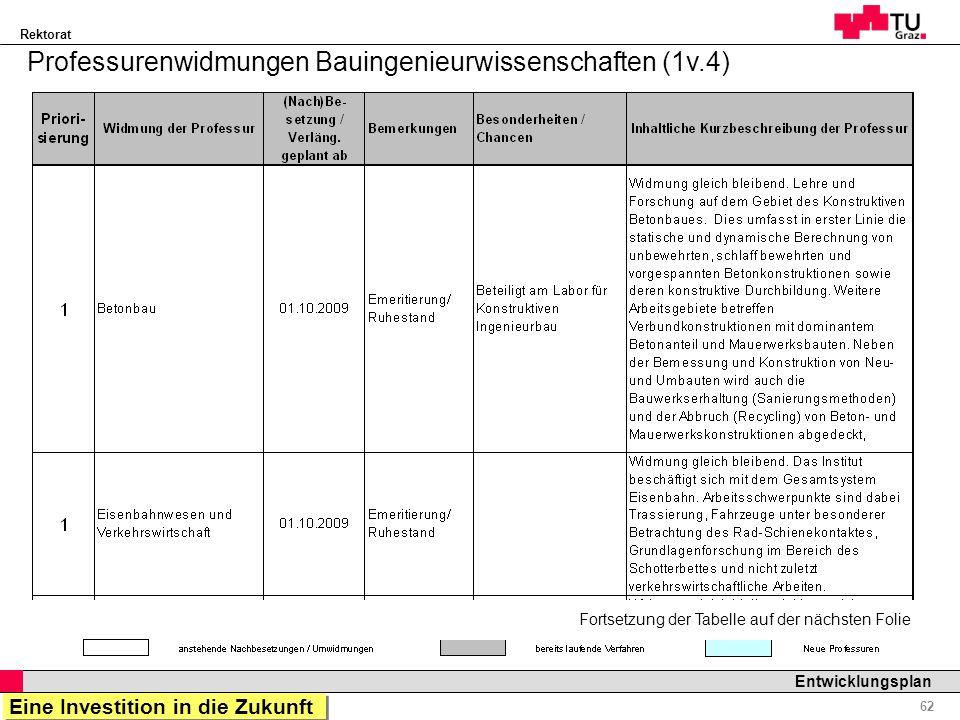 Rektorat Professor Horst Cerjak, 19.12.2005 62 Entwicklungsplan Professurenwidmungen Bauingenieurwissenschaften (1v.4) Fortsetzung der Tabelle auf der