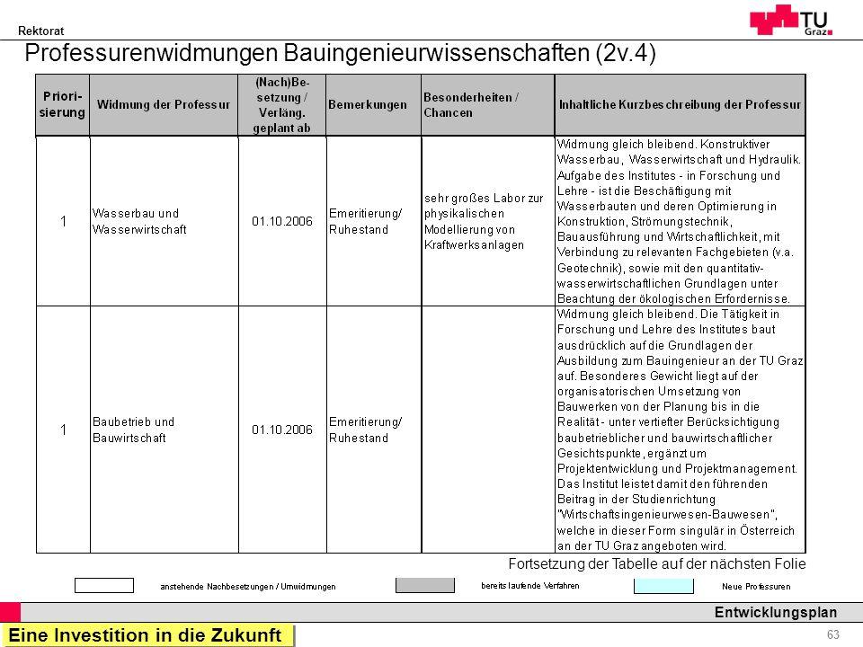 Rektorat Professor Horst Cerjak, 19.12.2005 63 Entwicklungsplan Professurenwidmungen Bauingenieurwissenschaften (2v.4) Fortsetzung der Tabelle auf der