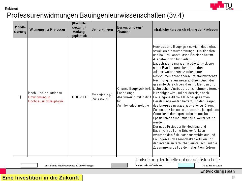 Rektorat Professor Horst Cerjak, 19.12.2005 64 Entwicklungsplan Fortsetzung der Tabelle auf der nächsten Folie Professurenwidmungen Bauingenieurwissen