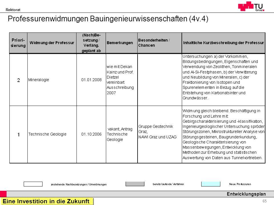 Rektorat Professor Horst Cerjak, 19.12.2005 65 Entwicklungsplan Professurenwidmungen Bauingenieurwissenschaften (4v.4) Eine Investition in die Zukunft