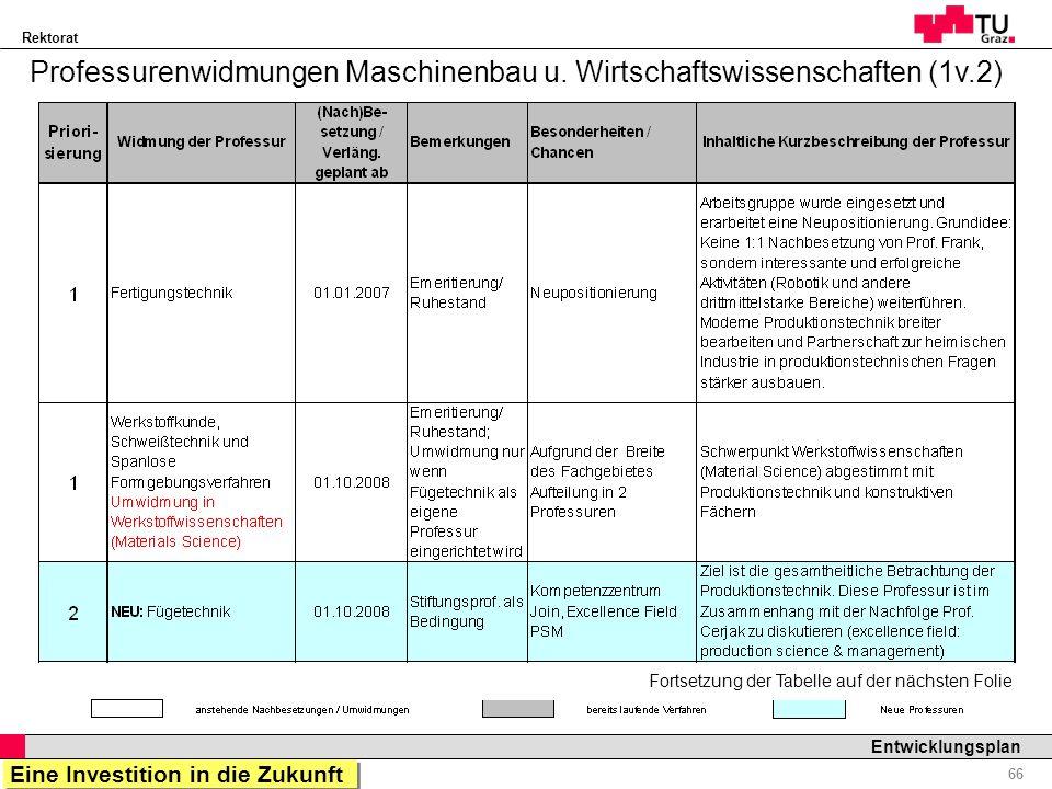 Rektorat Professor Horst Cerjak, 19.12.2005 66 Entwicklungsplan Professurenwidmungen Maschinenbau u. Wirtschaftswissenschaften (1v.2) Fortsetzung der
