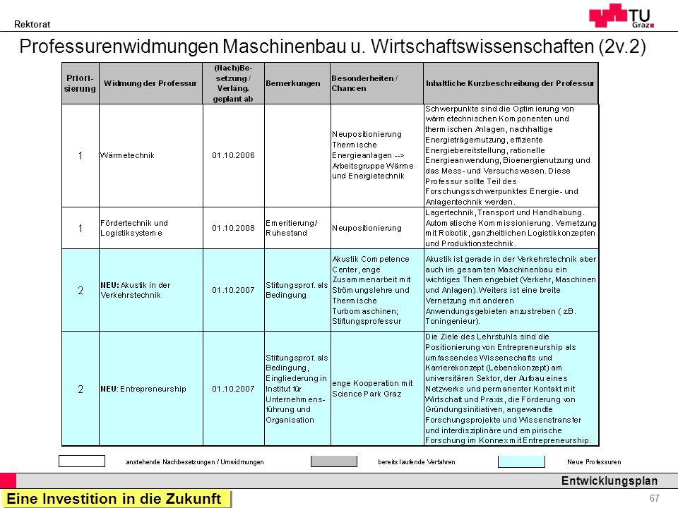 Rektorat Professor Horst Cerjak, 19.12.2005 67 Entwicklungsplan Professurenwidmungen Maschinenbau u. Wirtschaftswissenschaften (2v.2) Eine Investition