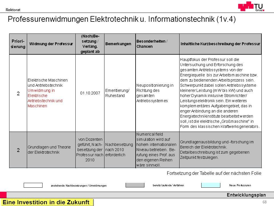 Rektorat Professor Horst Cerjak, 19.12.2005 68 Entwicklungsplan Professurenwidmungen Elektrotechnik u. Informationstechnik (1v.4) Fortsetzung der Tabe