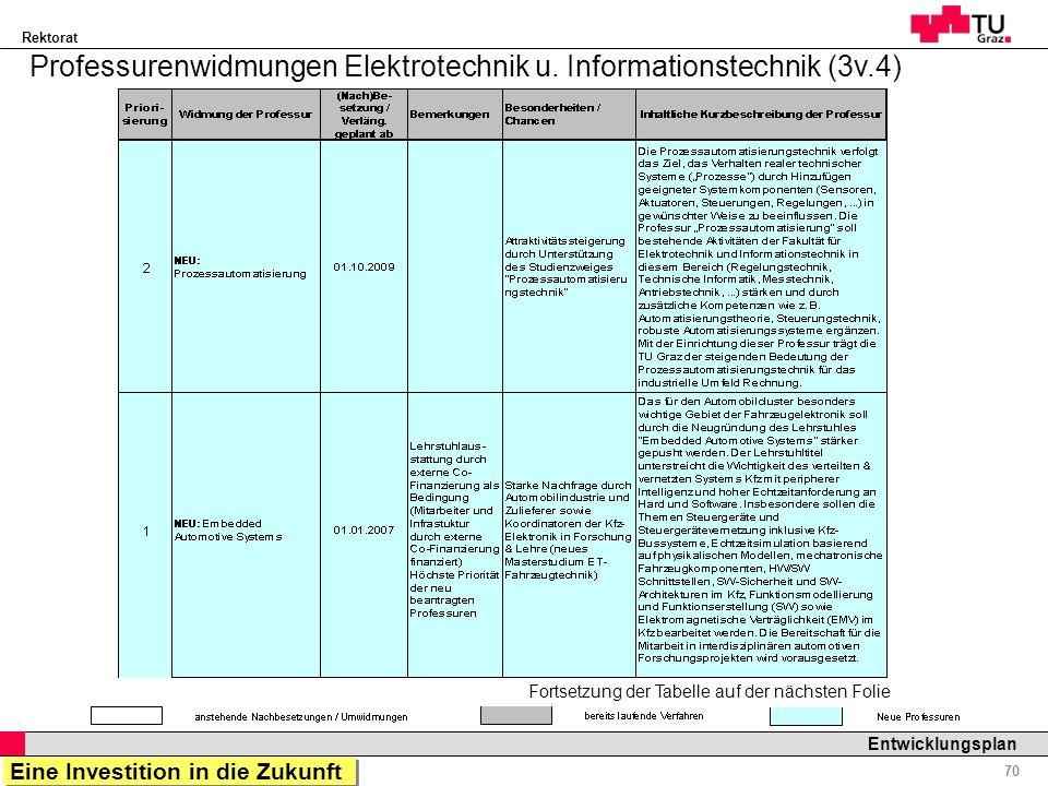 Rektorat Professor Horst Cerjak, 19.12.2005 70 Entwicklungsplan Fortsetzung der Tabelle auf der nächsten Folie Professurenwidmungen Elektrotechnik u.