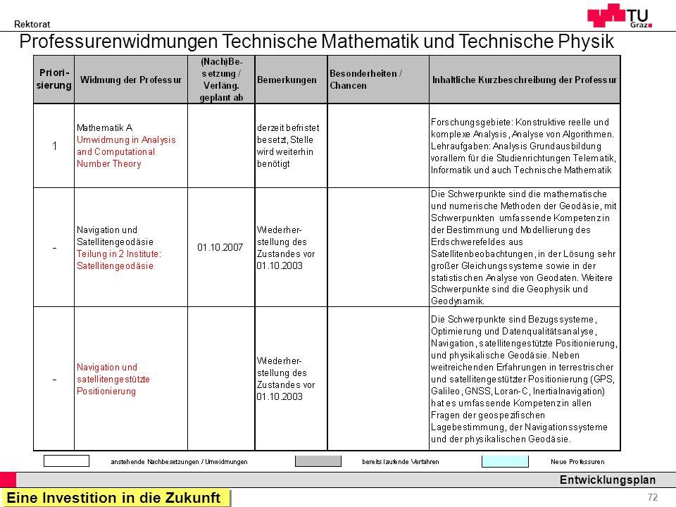 Rektorat Professor Horst Cerjak, 19.12.2005 72 Entwicklungsplan Professurenwidmungen Technische Mathematik und Technische Physik Eine Investition in d