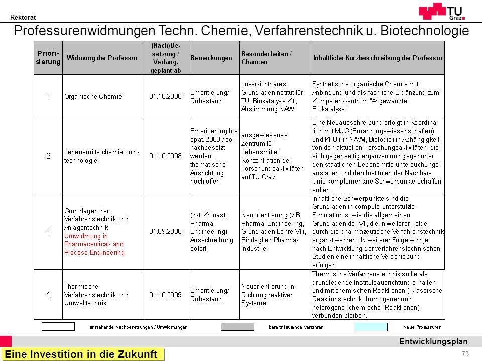 Rektorat Professor Horst Cerjak, 19.12.2005 73 Entwicklungsplan Professurenwidmungen Techn. Chemie, Verfahrenstechnik u. Biotechnologie Eine Investiti