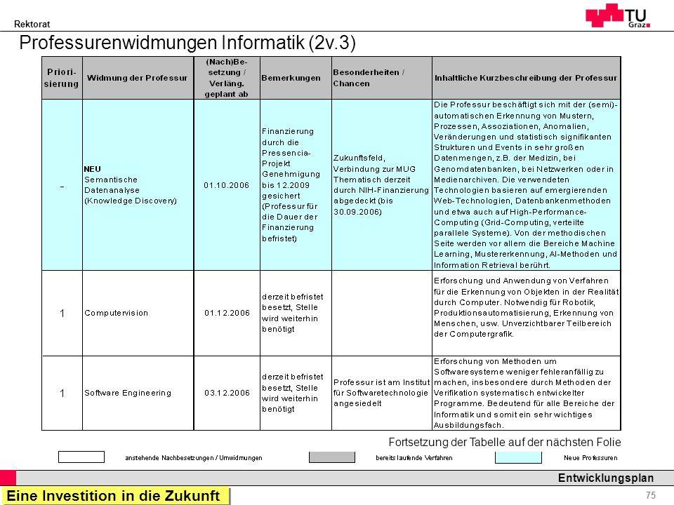 Rektorat Professor Horst Cerjak, 19.12.2005 75 Entwicklungsplan Professurenwidmungen Informatik (2v.3) Fortsetzung der Tabelle auf der nächsten Folie