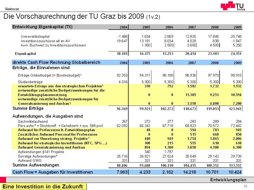 Rektorat Professor Horst Cerjak, 19.12.2005 78 Entwicklungsplan Die Vorschaurechnung der TU Graz bis 2009 (1v.2) 5 6 5 Eine Investition in die Zukunft