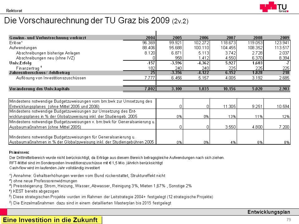 Rektorat Professor Horst Cerjak, 19.12.2005 79 Entwicklungsplan Die Vorschaurechnung der TU Graz bis 2009 (2v.2) 5 ) Diese strategischen Projekte wurd