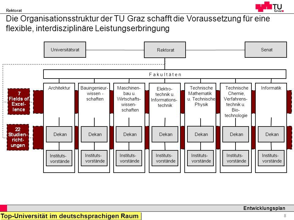Rektorat Professor Horst Cerjak, 19.12.2005 9 Entwicklungsplan Eine schlagkräftige Servicestruktur unterstützt die effiziente Leistungserbringung Qualitätsmanagement (QM) Rektorat Vizerektor Lehre u.
