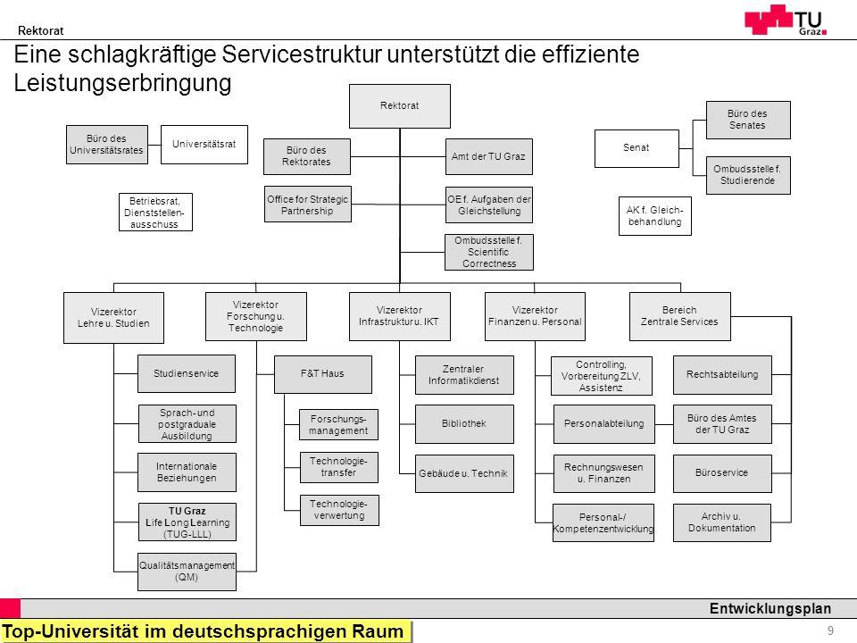 Rektorat Professor Horst Cerjak, 19.12.2005 9 Entwicklungsplan Eine schlagkräftige Servicestruktur unterstützt die effiziente Leistungserbringung Qual