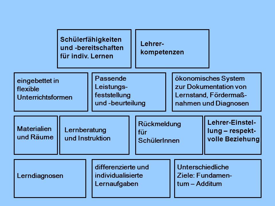 Lerndiagnosen differenzierte und individualisierte Lernaufgaben Unterschiedliche Ziele: Fundamen- tum – Additum Lernberatung und Instruktion Rückmeldu