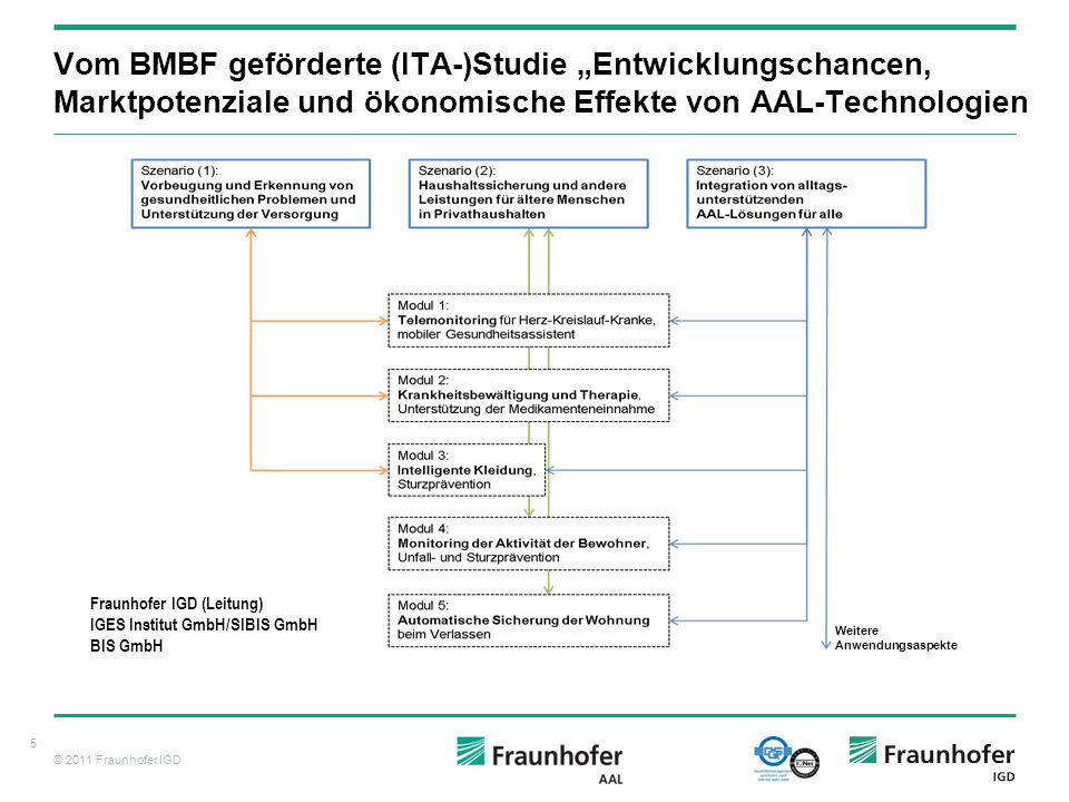 © 2011 Fraunhofer IGD Die meisten Projekte basieren auf Low-Level Plattformen: ALHAMBRA ATHENA (Advanced Technologies for interoperability of Heterogeneous Enterprise Networks and Applications) CrossWork (Cross-organisational development processes in the automotive industry) ECOLEAD (European Collaborative networked Organisations Leadership initiative) InterOP (Interoperability Research for Networked Enterprises Applications and Software) NO-REST (Networked Operations - Research into standards and standardisation) TrustCom (Developing a framework for trust, security and contract management) … Syntactic Interoperability Protocol Interoperability