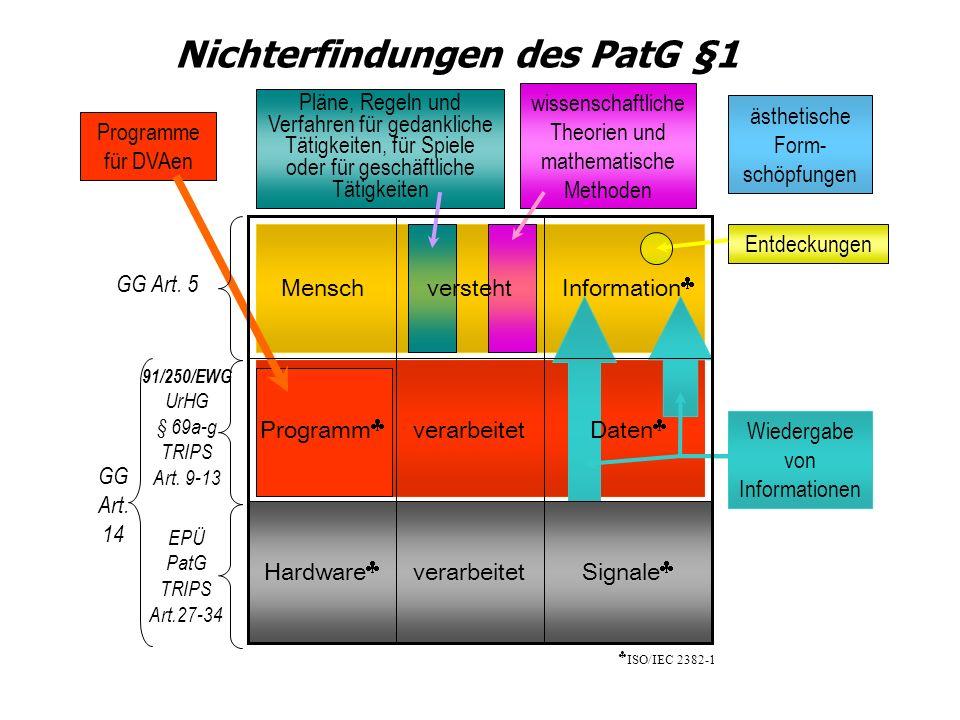 Pläne, Regeln und Verfahren für gedankliche Tätigkeiten, für Spiele oder für geschäftliche Tätigkeiten Programme für DVAen wissenschaftliche Theorien