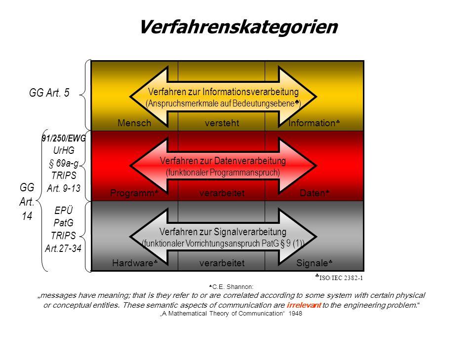 Signale verarbeitetHardware Daten verarbeitetProgramm Information verstehtMensch 91/250/EWG UrHG § 69a-g TRIPS Art. 9-13 GG Art. 5 ISO/IEC 2382-1 GG A