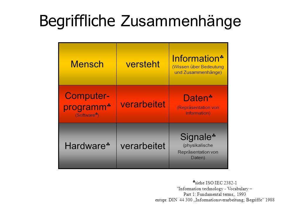 Signale (physikalische Repräsentation von Daten) verarbeitetHardware Daten (Repräsentation von Information) verarbeitet Computer- programm (Software )