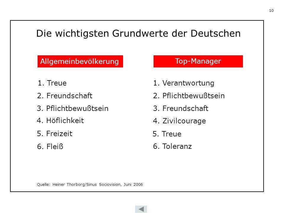 10 SINUS SOCIOVISION HEINER THORBORG Die wichtigsten Grundwerte der Deutschen Allgemeinbevölkerung Top-Manager 1. Treue 2. Freundschaft 3. Pflichtbewu