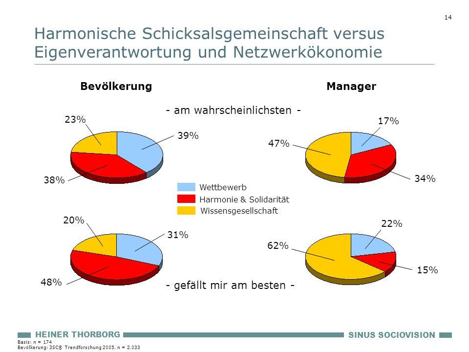 14 SINUS SOCIOVISION HEINER THORBORG - gefällt mir am besten - 39% 23% - am wahrscheinlichsten - 17% 47% Manager Bevölkerung 38% 34% 31% 20% 48% 22% 6