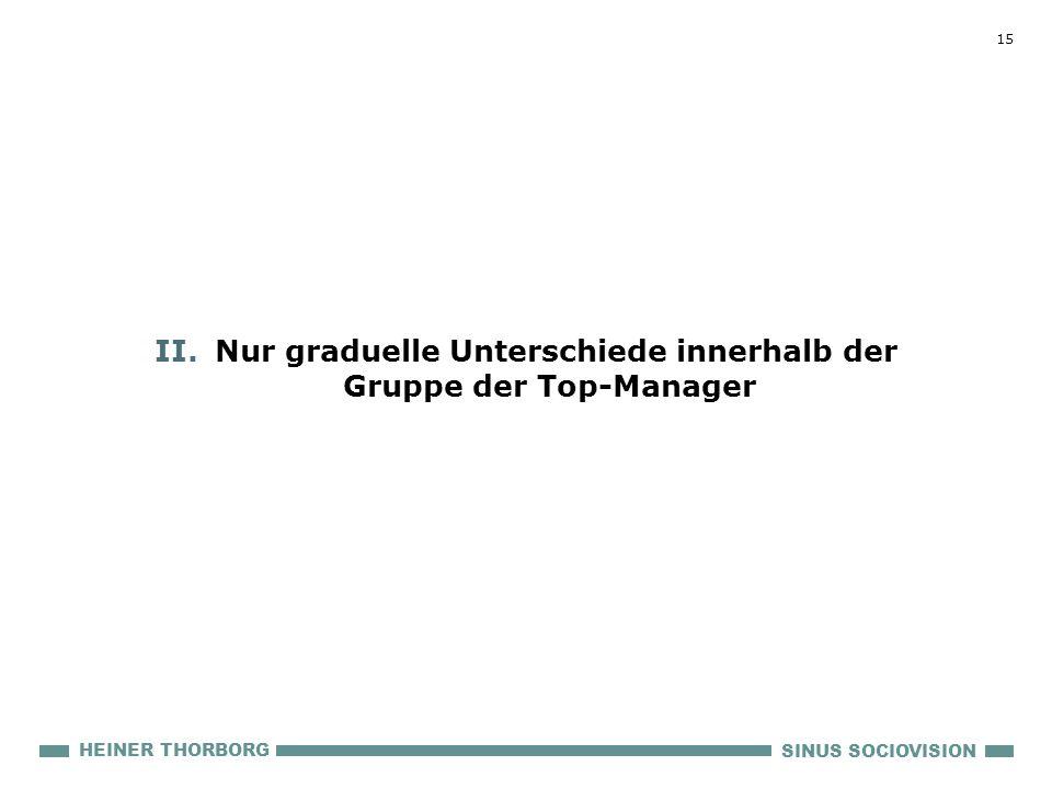 15 SINUS SOCIOVISION HEINER THORBORG II.Nur graduelle Unterschiede innerhalb der Gruppe der Top-Manager