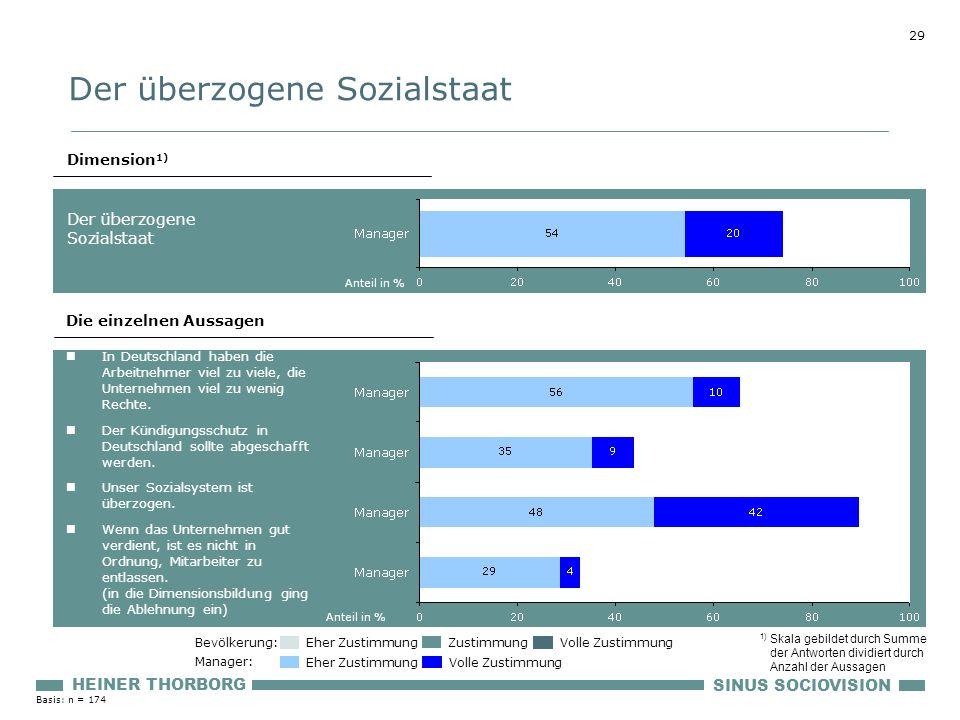 29 SINUS SOCIOVISION HEINER THORBORG Die einzelnen Aussagen In Deutschland haben die Arbeitnehmer viel zu viele, die Unternehmen viel zu wenig Rechte.
